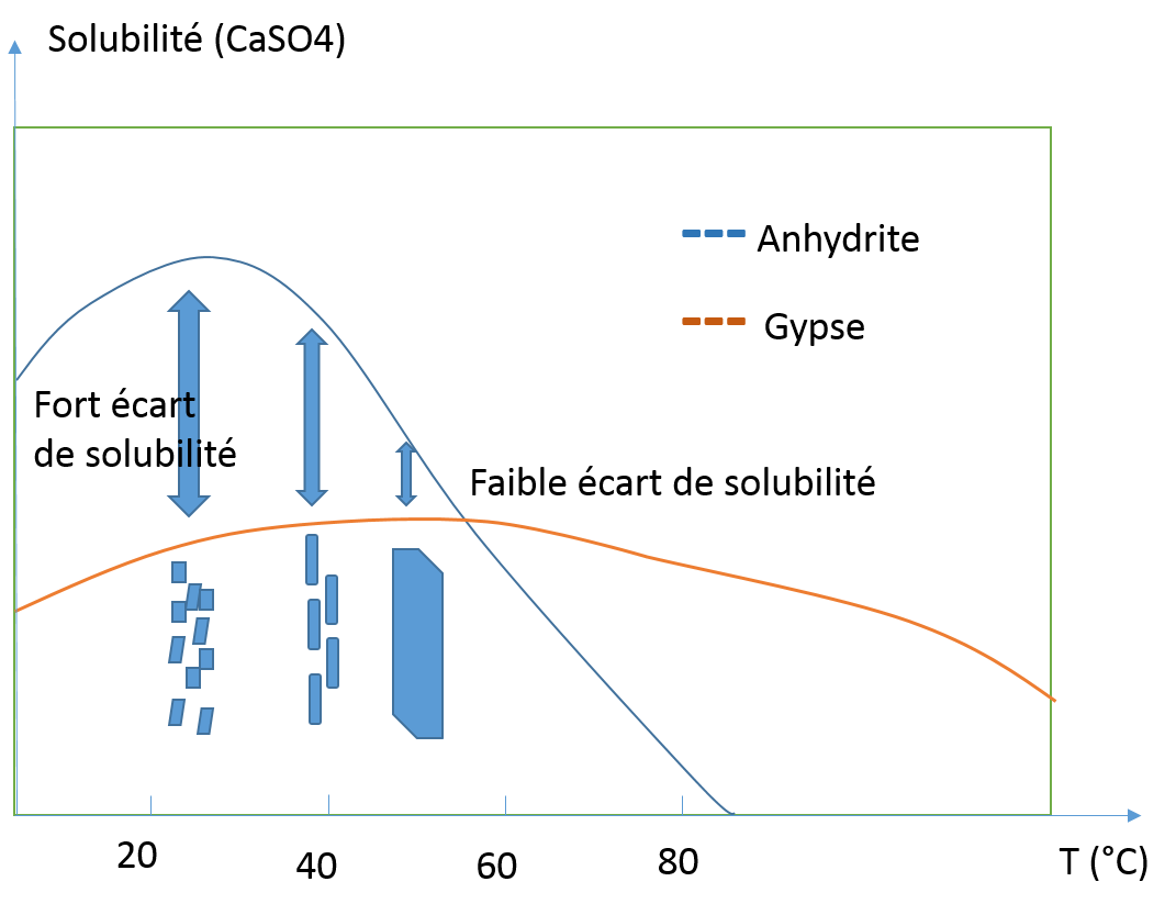 solub_gypse_anhydrite